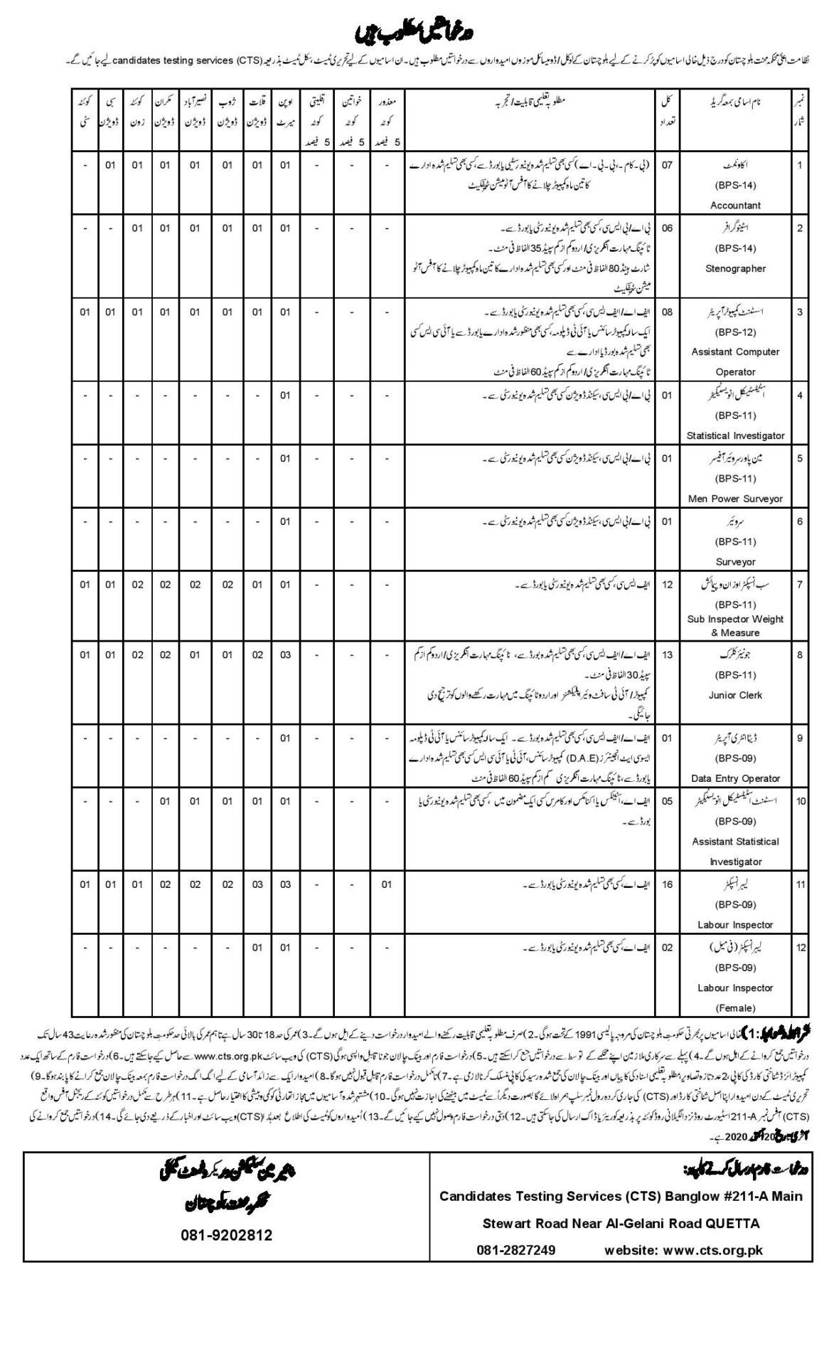 Baluchistan Labour Welfare Department Jobs CTS Test Results